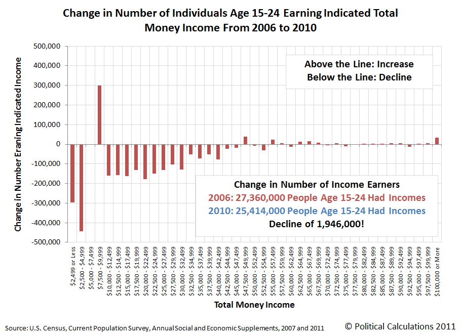 Change in Number of Individuals Age 15-24 Earning Indicated Total Money Income From 2006 to 2010