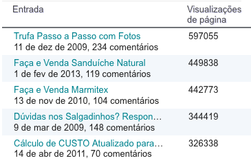 Posts mais acessados estatísticas Cozinha do Quintal