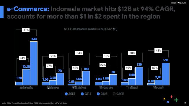 perbandingan antar negara pertumbuhan ekonomi internet