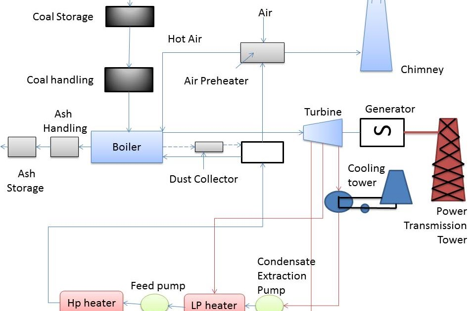 steam (thermal) power plant mechanical engineering Isolation Point in Thermal Power Plant