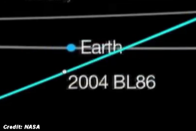 Record Size Asteroid Flies by Earth Today (1-26-15)