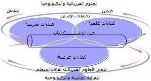 الدرس رقم 03 : المعيار والمؤشر وشبكة التصحيح