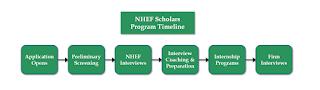 NHEF 2020 Scholars Program for Nigerian Undergraduates [Apply Here]