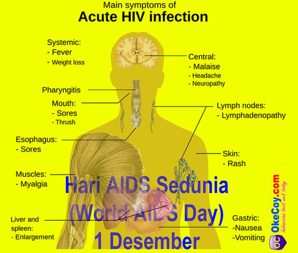 hari aids sedunia internasional world aids day 1 desember