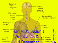 Peringatan Hari AIDS Sedunia (World AIDS Day) 1 Desember