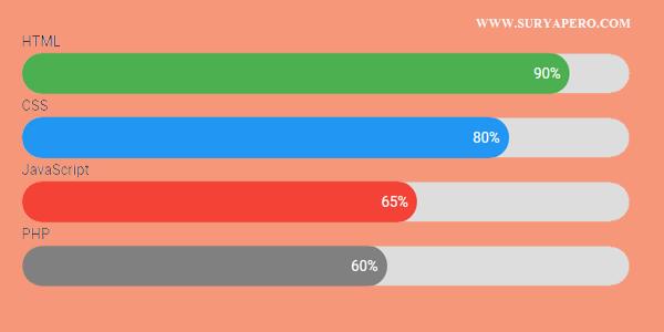 Cara Membuat Skill Bar Progress DiBlog (HTML&CSS)
