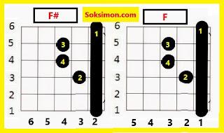 kunci gitar f# dan f lengkap