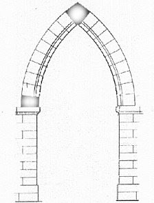 IF I USE POINTED ARCHES Middle Type IT WILL MEAN THE LAST BRICKS BE MORE VERTICAL INSTEAD OF HORIZONTAL Pointed Arches Are Like The Second Arch