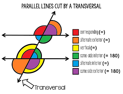 scaffolded math and science parallel lines cut by a