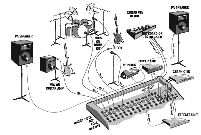 pa system: basic pa setup / portable pa system wiring a fan switch diagram #13