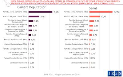 parlamenti választások, Románia, PSD, RMDSZ, exit-poll, IRES,