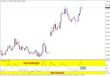 Cara trading emas dengan cci