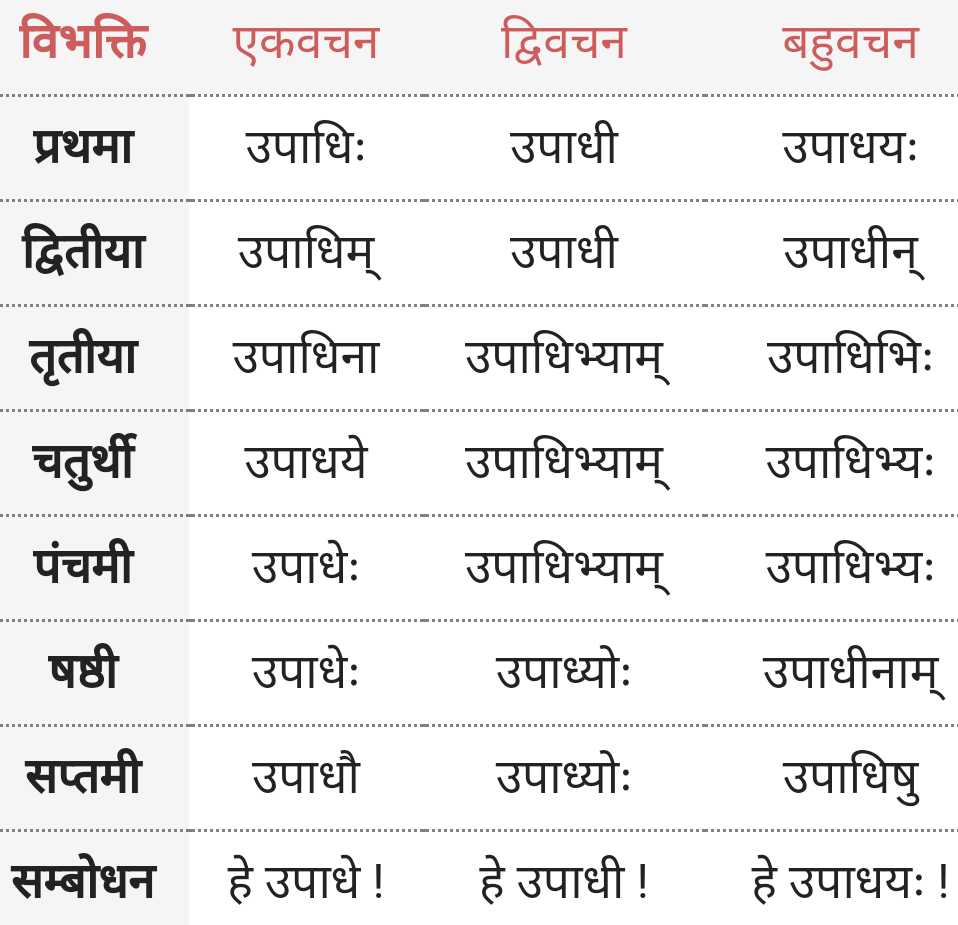 Upadhi Shabd Roop