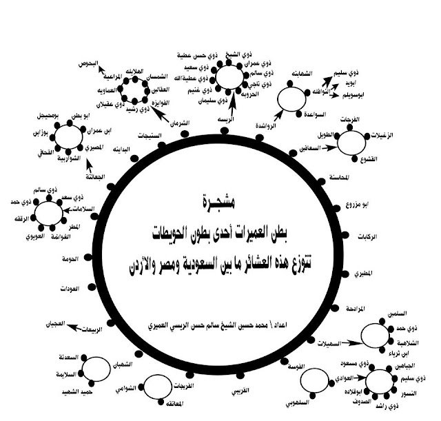 حسين سالم: شجرة العميرات من الحويطات