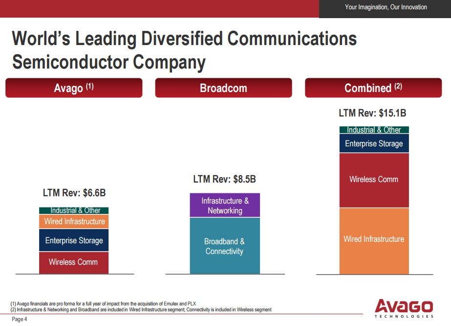 Avago's Acquisition of Broadcom Aims to Transform Networking