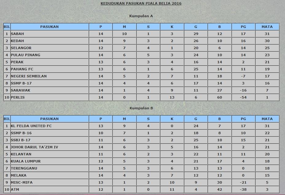 Piala Belia Malaysia