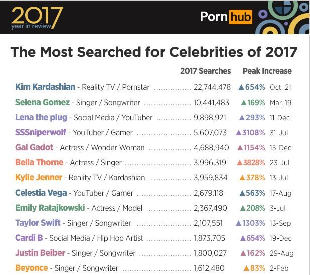kim-kardashian-most-seached-celebrity-pornhub