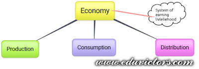 CBSE Class 12 - Economics - Chapter 1 - Introduction to Economics (Very Short Question Answers) (#cbseNotes)(#eduvictors)