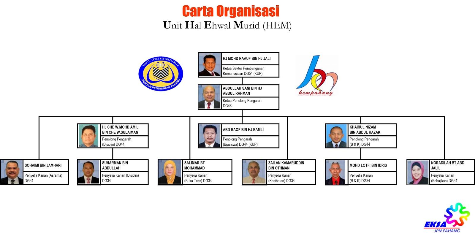 Portal Hem Jabatan Pendidikan Negeri Pahang Carta Organisasi
