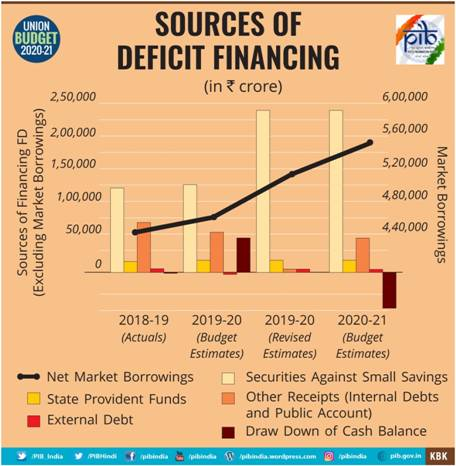 Source of Deficit Financing