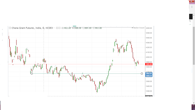 chana future support at 3765 and 3665 , commodity news in hindi, chana future chart