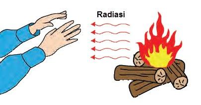Perpindahan Kalor atau Panas Secara Radiasi, Kelas 5, Tema ...