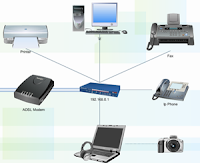 Personal Area Network PAN