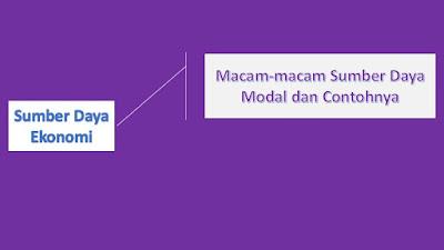 Sumber Daya Ekonomi: Contoh Sumber Daya Modal
