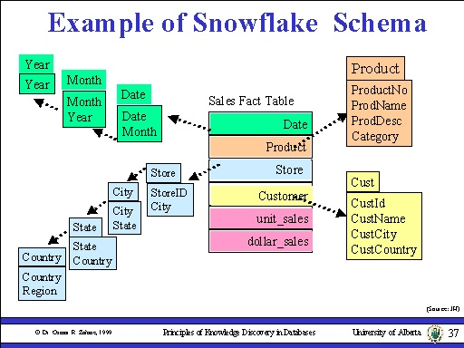 Informatica Unix Sql Pl Sql Dwh Snowflake Schema
