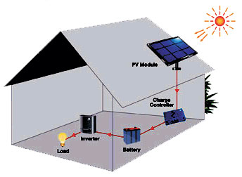 solar system use in home -#main