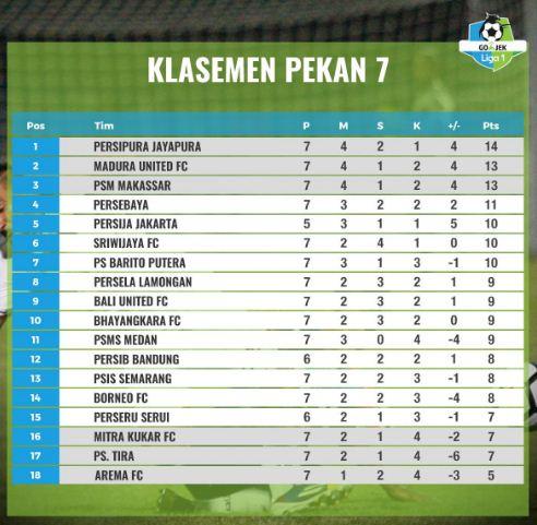Klasemen Liga 1 2018 Pekan Ketujuh