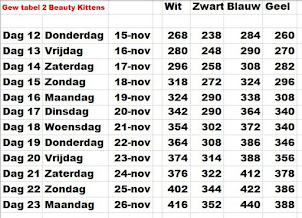 Gew tabel 2- (4 Kittens van Beauty)