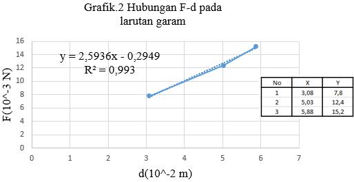 grafik tegangan permukaan larutan garam