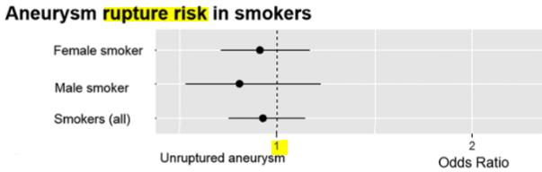 図:脳動脈瘤の破裂リスクと喫煙