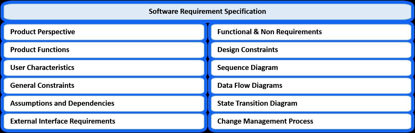 software requireement