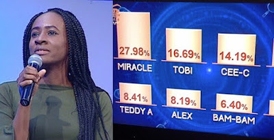 #BBNaija: How viewers voted for their favorite housemates.