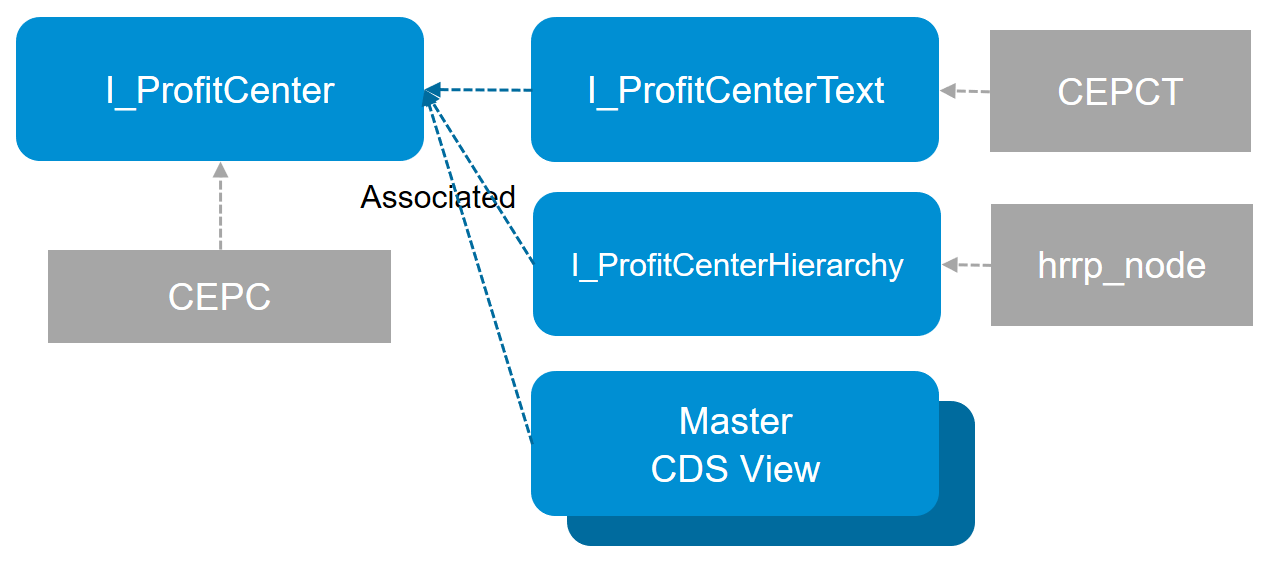 SAP ABAP Central: Predefined Virtual Data Model as example for