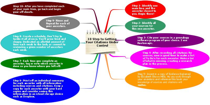 A 10 step plan getting sources citations under control the if you would like a larger view of this mind map click here you can download a pdf of this tool to help you clean up your sources and citations ccuart Choice Image