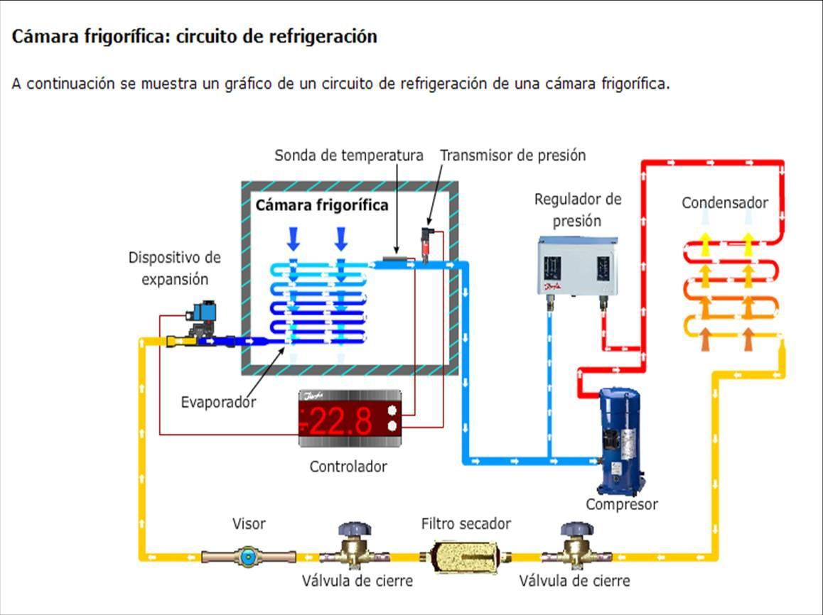 Circuito Basico De Refrigeracion : Curso certificado refrigeraciÓn danfoss formacion e