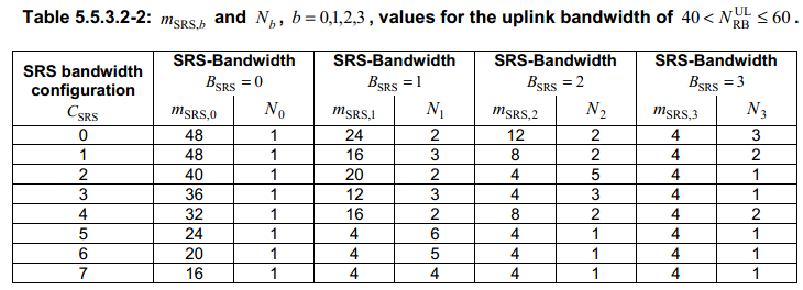 How LTE Stuff Works?: Sounding Reference Signal Procedure