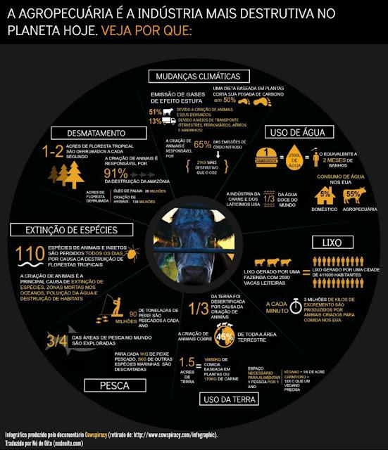 http://www.nodeoito.com/cowspiracy-infografico/
