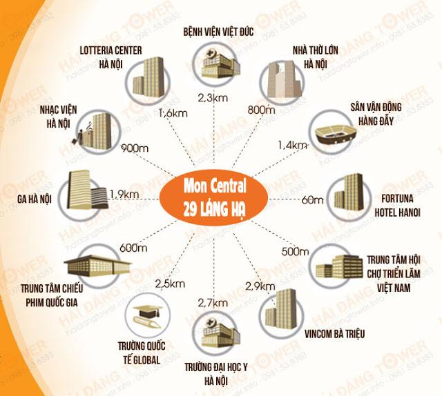 Liên kết vùng chung cư Mon Central Láng Hạ