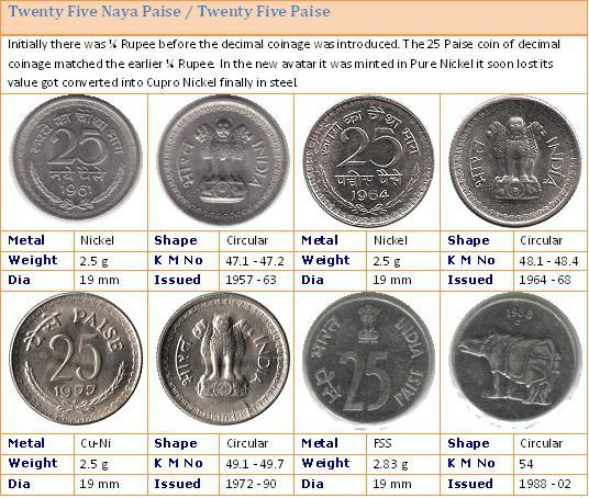 Numismedia online fmv rare coin price guide index retail also old market in india books on bitcoin trading rh freesoftagentmhy