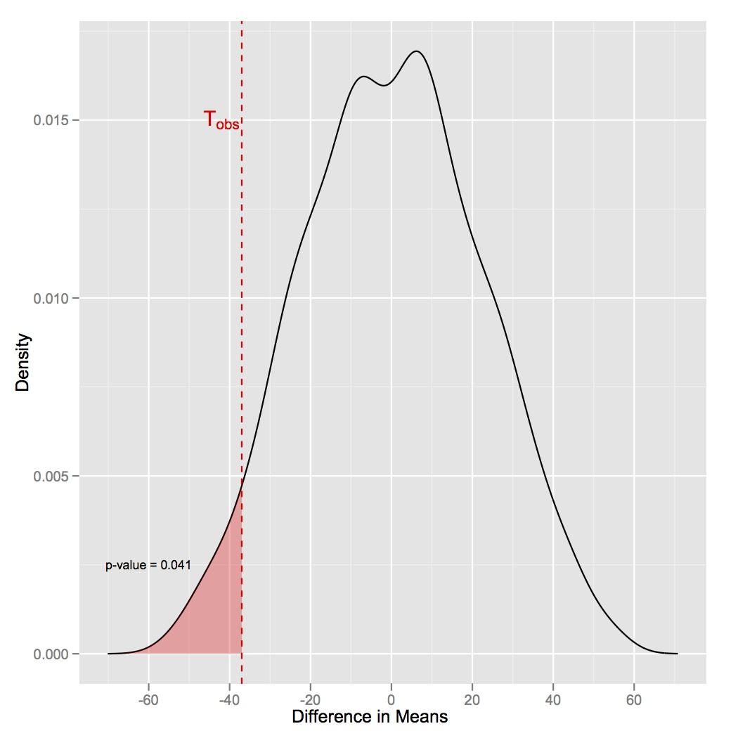 Code à la Mode: Density Plots and Histograms in ggplot2