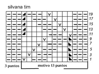 grafico diagrama