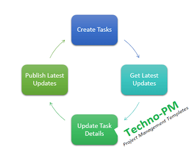 simple task management process