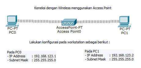 Simulasi Jaringan Nirkabel Sederhana dengan Wireless | Cisco Packet Tracer