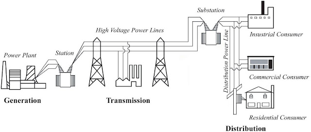 electrical engineering course what is electrical power system grid Components of an Electric Power System