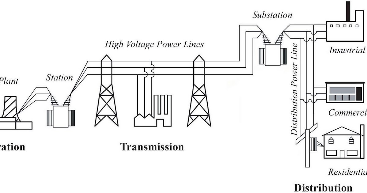 Electrical engineering course: power system grid