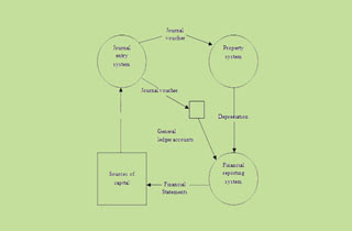 Basic Concepts of Financial Management